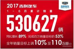 吉利汽车上半年销量53万辆,同比大涨89%