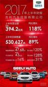 吉利汽车上半年营业额高达394.2亿元,大涨118%