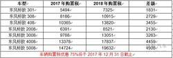 紫金双盛东风标致 重阳节厂家特供直销会