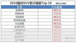都是销量王 昂科威/哈弗H6等最高降2.2万