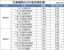降幅达到万元 江淮瑞风S3/S2双双官方降价