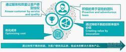 上海大创:传统产业变革下如何找到盈利舒服区