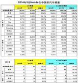 Honda3月汽车销量59915辆 同比下降1.95%