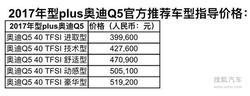全系增配个性升级 2017年奥迪Q5plus上市