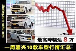 嘉兴降价榜:宝马X1/现代悦动等直降8万元