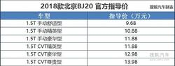 北京BJ20/传祺GA4等 近期上市的自主SUV