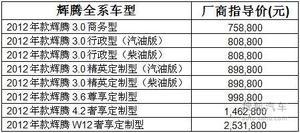 大众2012款辉腾上市 售75.88-253.18万元