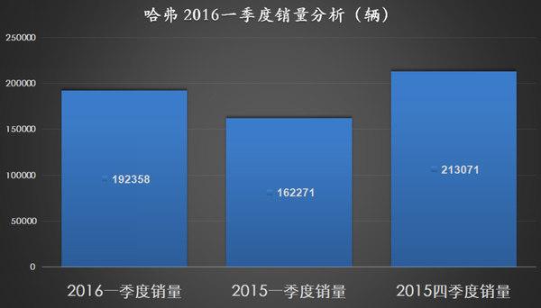 长城汽车2016一季度销量分析