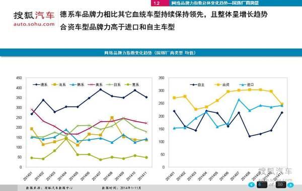 搜狐汽车2014年1-11月乘用车网络品牌研究报告