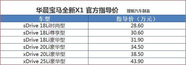 售28.60-43.90万元 华晨宝马全新X1上市