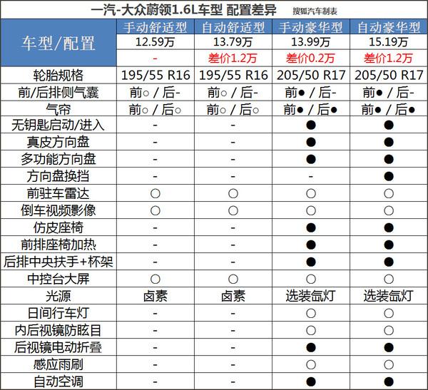 推荐1.6L自动豪华型 大众蔚领配置分析