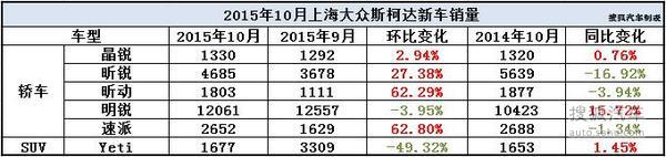 上海大众10月销量分析