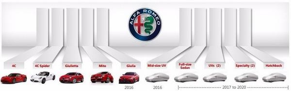 或2020年前发布 疑似全新Giulietta曝光