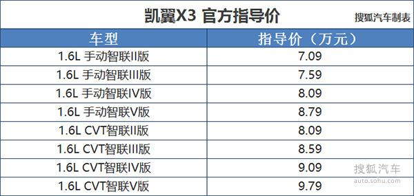 凯翼X3预售7.09-9.79万元 共推8款车型