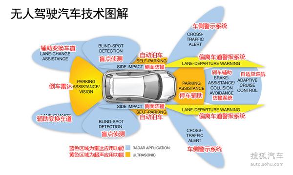 无人驾驶汽车可以简单的看做是一种机器人,所以从原理上来讲,它的整个操作过程就是通过安装在车辆上的传感器感知路况及周边情况,之后传输到CPU,CPU根据人工智能对情况做判断,然后通知电传系统,电传系统根据信号操控机械装置,最后机械装置操控车辆做各种动作。   在这一整个过程中,电传机械控制方面已经很完善了。现代汽车大部分都使用电传控制,刹车、油门等操作都是电子信号,通过电脑解读,最后传递给机械系统。过去那种纯粹的机械对机械的操控,已经很少看到了。所以现在无人驾驶汽车的难点在于如何准确感知环境信息,以及