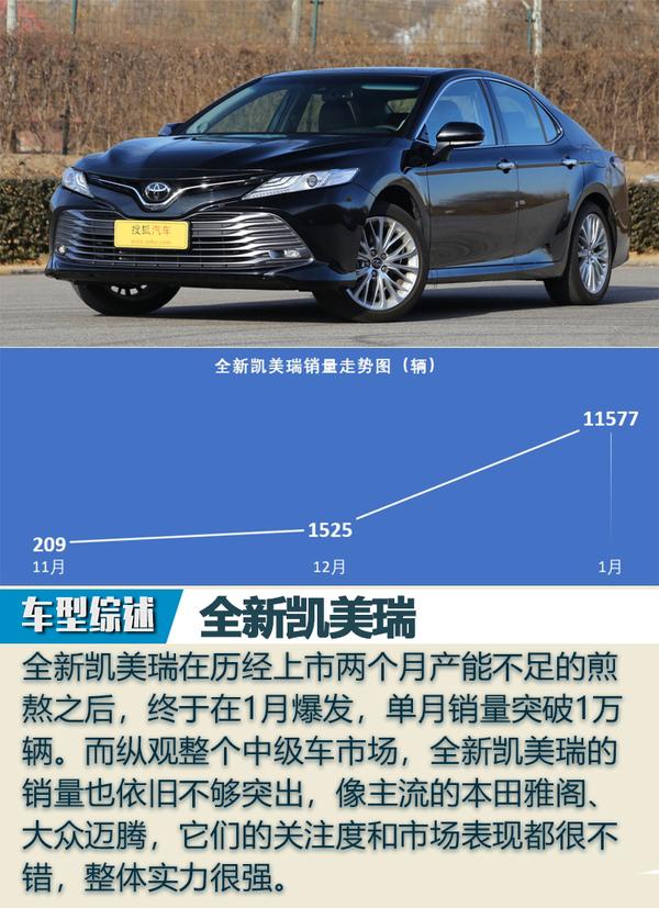 微增长下的开门红 评2017上市重磅新车1月销量