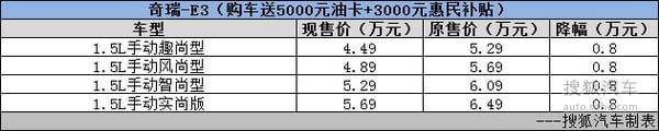 2015年13款热门经济车型 官方降价大盘点
