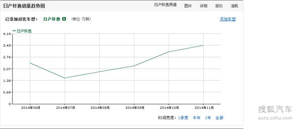 速腾/轩逸/朗动 评近期热销合资紧凑家轿