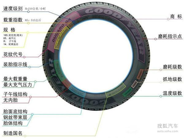 这些数字和字母代表什么 探索轮胎上秘密
