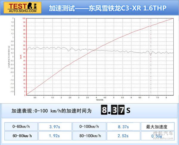 测试雪铁龙C3-XR 1.6T