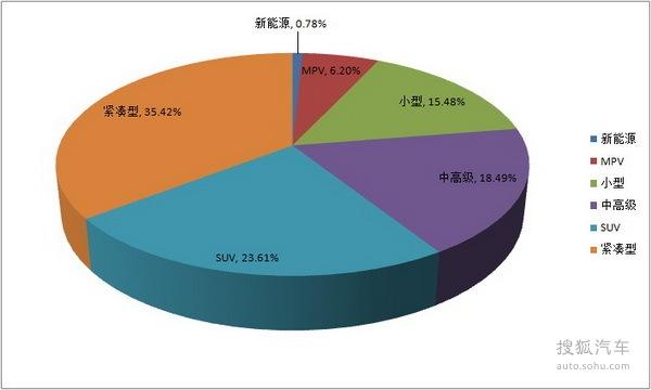 搜狐汽车投诉平台上半年投诉数据报告