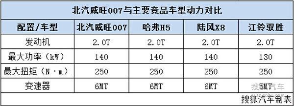 北汽威旺007竞争力分析