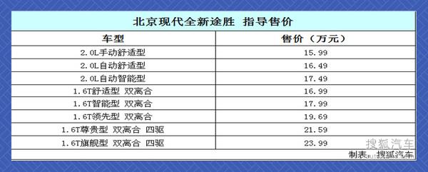售15.99-23.99万 北京现代全新途胜上市