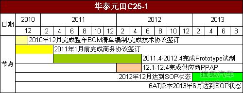 华泰元田C25产品规划动力配置