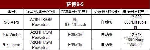 萨博9-5引入/宝马650i换芯 曝新环保目录