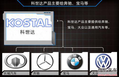 长城与宝马奔驰等 将共享汽车电器系统