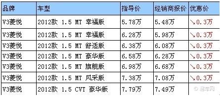 东南汽车v3菱悦 6万内采用后独立悬挂家轿车型 高清图片