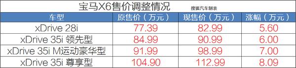 最高涨幅8.09万 宝马X5/X6全系价格调整